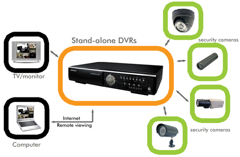 stand-alone-security-dvr2